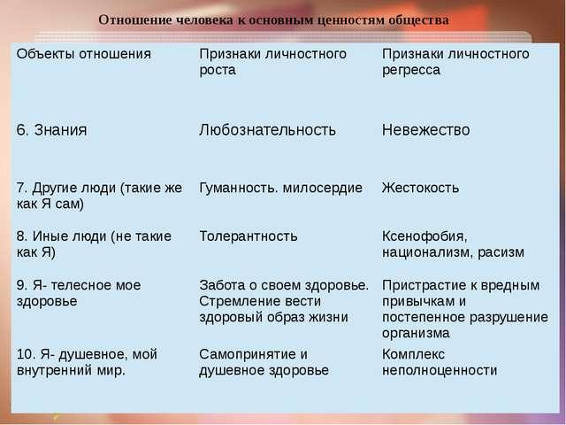 Отношение человека к основным ценностям общества Объекты отношения Признаки л...