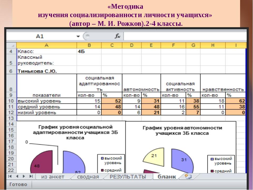 «Методика изучения социализированности личности учащихся» (автор – М. И. Рожк...