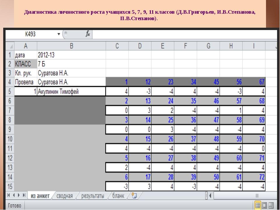 Диагностика личностного роста учащихся 5, 7, 9, 11 классов (Д.В.Григорьев, И...
