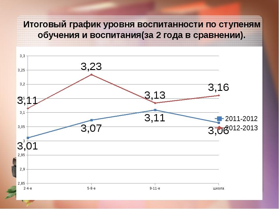 Итоговый график уровня воспитанности по ступеням обучения и воспитания(за 2 г...
