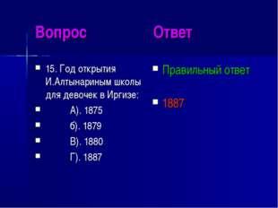 Вопрос Ответ 15. Год открытия И.Алтынариным школы для девочек в Иргизе: А). 1
