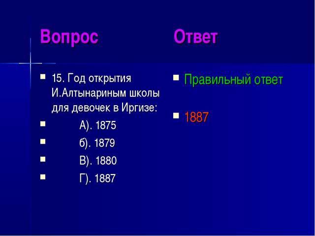 Вопрос Ответ 15. Год открытия И.Алтынариным школы для девочек в Иргизе: А). 1...