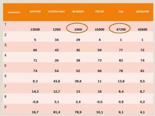 показатели БОЛГАРИЯ БУРКИНА-ФАСО МОЗАМБИК РОССИЯ США ШВЕЙЦАРИЯ 1 13500 1200