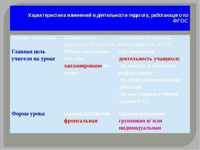 Характеристика изменений в деятельности педагога, работающего по ФГОС Предме...