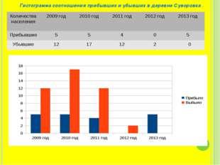 Гистограмма соотношения прибывших и убывших в деревне Суворовка . Количества
