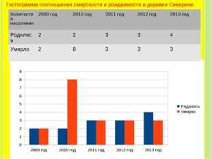 Гистограмма соотношения смертности и рождаемости в деревни Северное. Количест