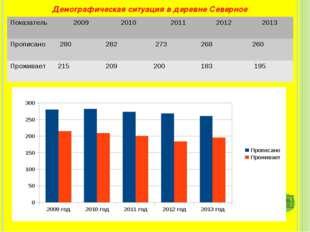 Демографическая ситуация в деревне Северное Показатель 2009 2010 2011 201