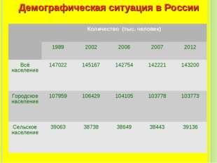 Демографическая ситуация в России Количество (тыс. человек) 198920022006