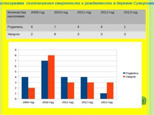 Гистограмма соотношения смертности и рождаемости в деревне Суворовка Количес