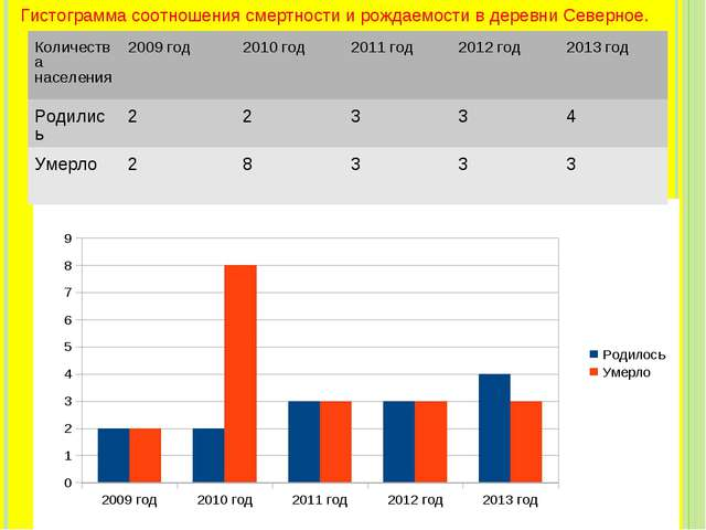 Гистограмма соотношения смертности и рождаемости в деревни Северное. Количест...