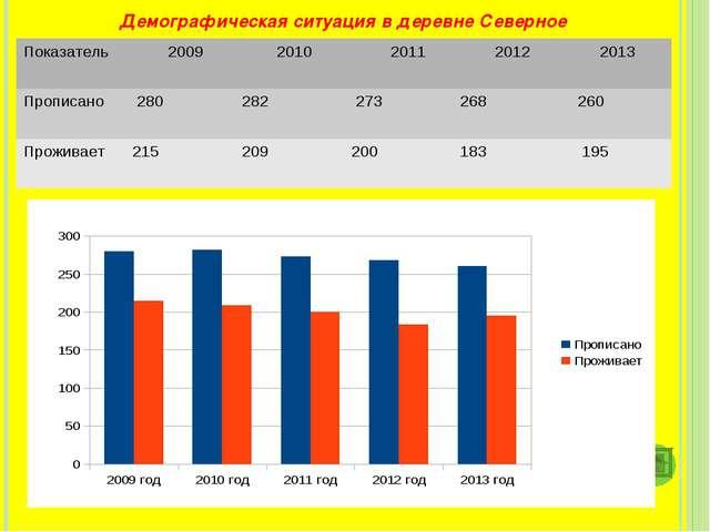 Демографическая ситуация в деревне Северное Показатель 2009 2010 2011 201...