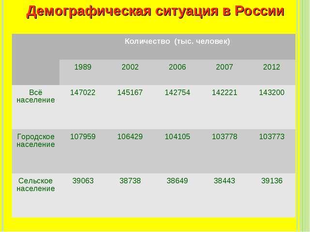 Демографическая ситуация в России Количество (тыс. человек) 198920022006...