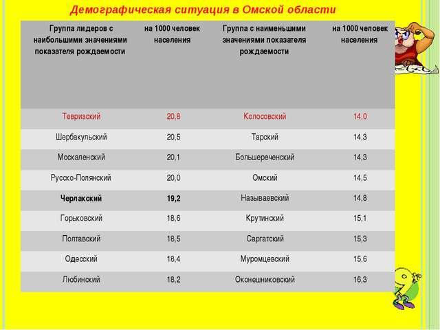 Демографическая ситуация в Омской области Группа лидеров с наибольшими знач...