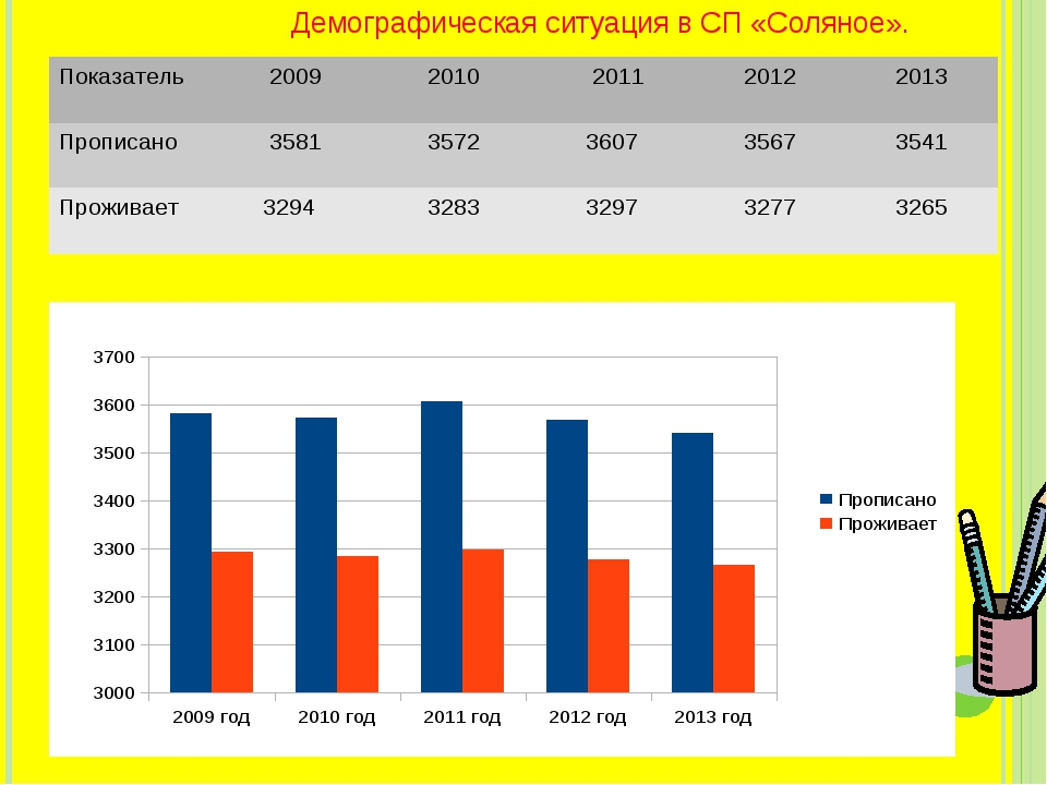 Демографическая ситуация в СП «Соляное». Показатель 2009 2010 2011 2012...