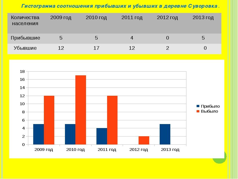 Гистограмма соотношения прибывших и убывших в деревне Суворовка . Количества...