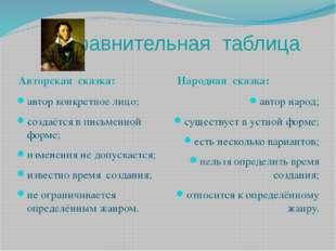 Сравнительная таблица Авторская сказка: Народная сказка: автор конкретное лиц