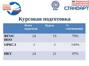 Курсовая подготовка Всегопедагогов Курсы %соотношение ФГОСНОО 24 19 79% ОРКСЭ