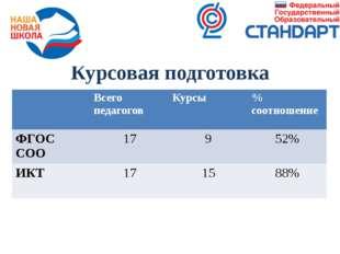 Курсовая подготовка Всегопедагогов Курсы %соотношение ФГОССОО 17 9 52% ИКТ 17