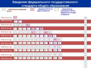 2010-11 уч.год 2011-12 уч.год - обязательное введение ФГОС - введение ФГОС п