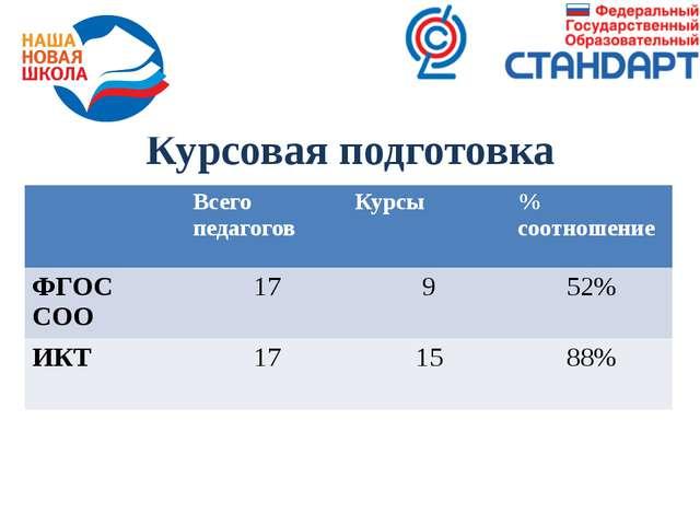 Курсовая подготовка Всегопедагогов Курсы %соотношение ФГОССОО 17 9 52% ИКТ 17...