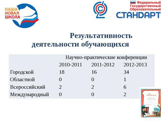 Результативность деятельности обучающихся Научно-практическиеконференции 201...