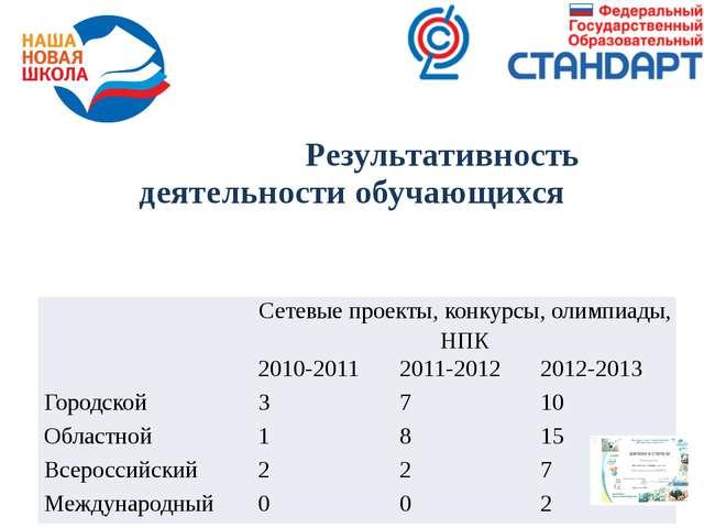 Результативность деятельности обучающихся Сетевыепроекты, конкурсы, олимпиад...