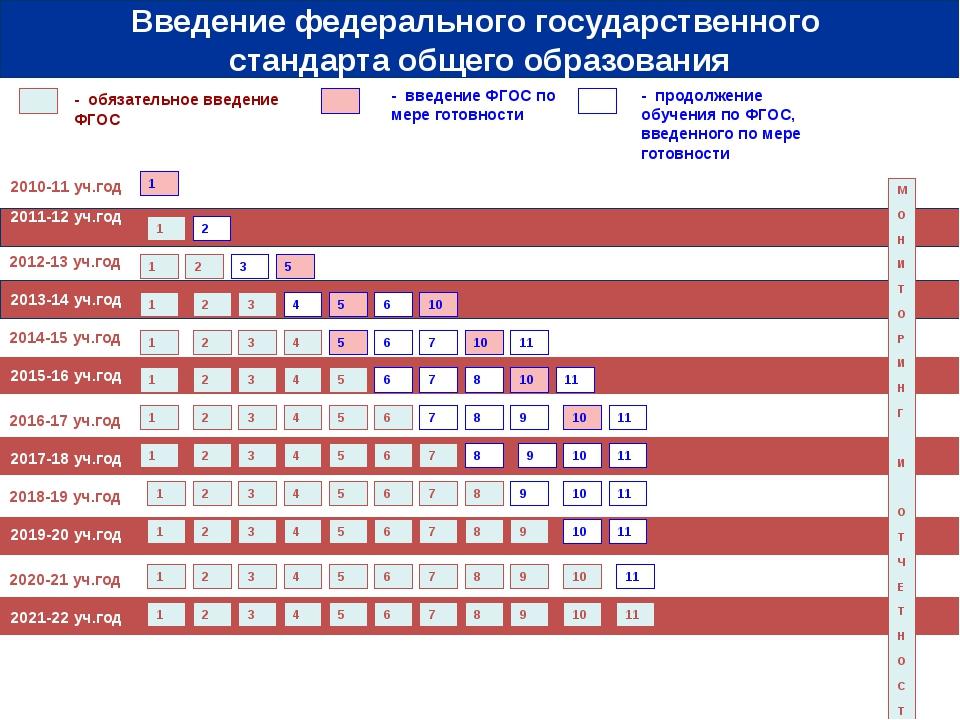 2010-11 уч.год 2011-12 уч.год - обязательное введение ФГОС - введение ФГОС п...