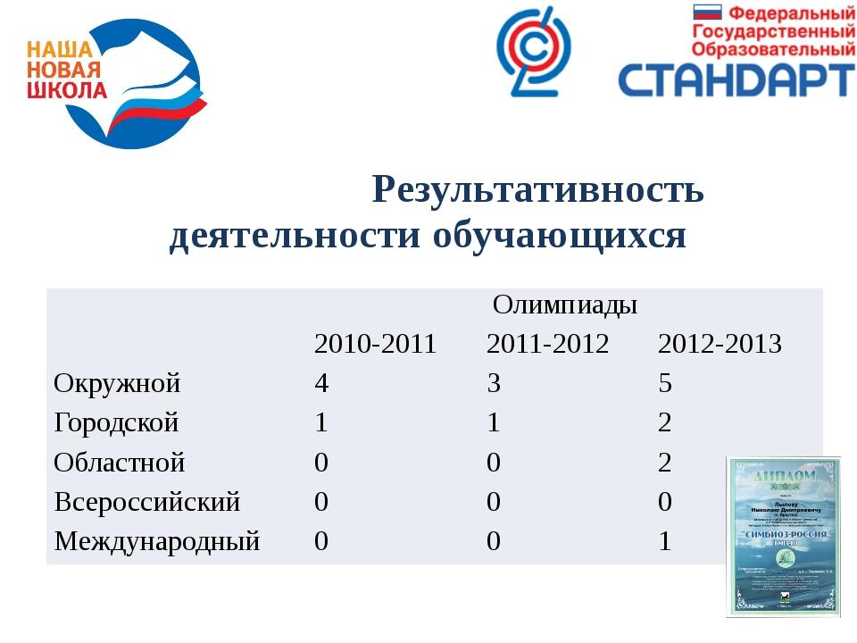 Результативность деятельности обучающихся Олимпиады 2010-2011 2011-2012 2012...