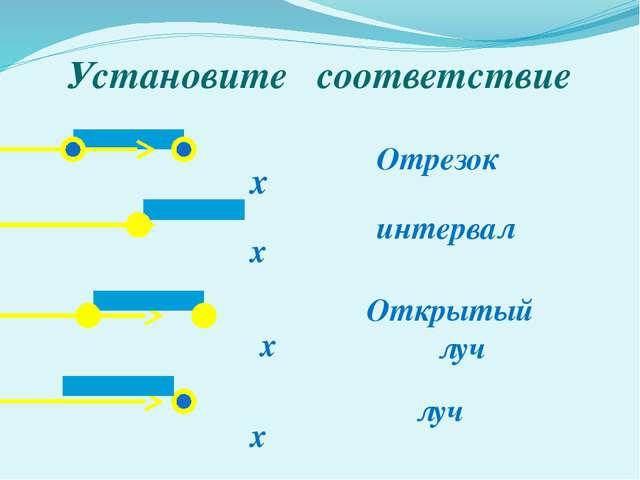 Установите соответствие х х х х Отрезок луч интервал Открытый луч