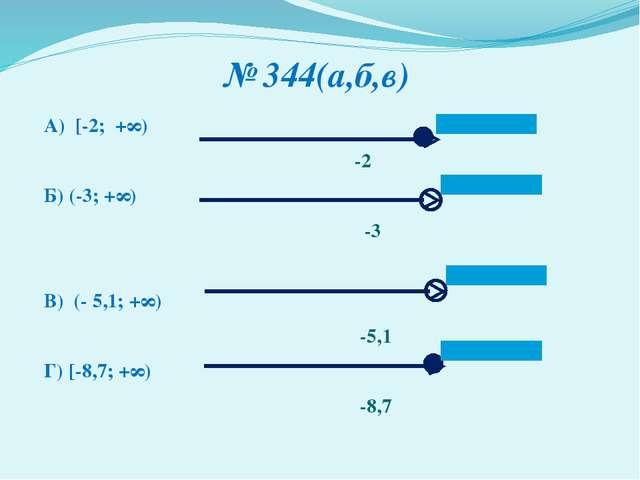 № 344(а,б,в) А) [-2; +∞) -2 Б) (-3; +∞) -3 В) (- 5,1; +∞) -5,1 Г) [-8,7; +∞)...