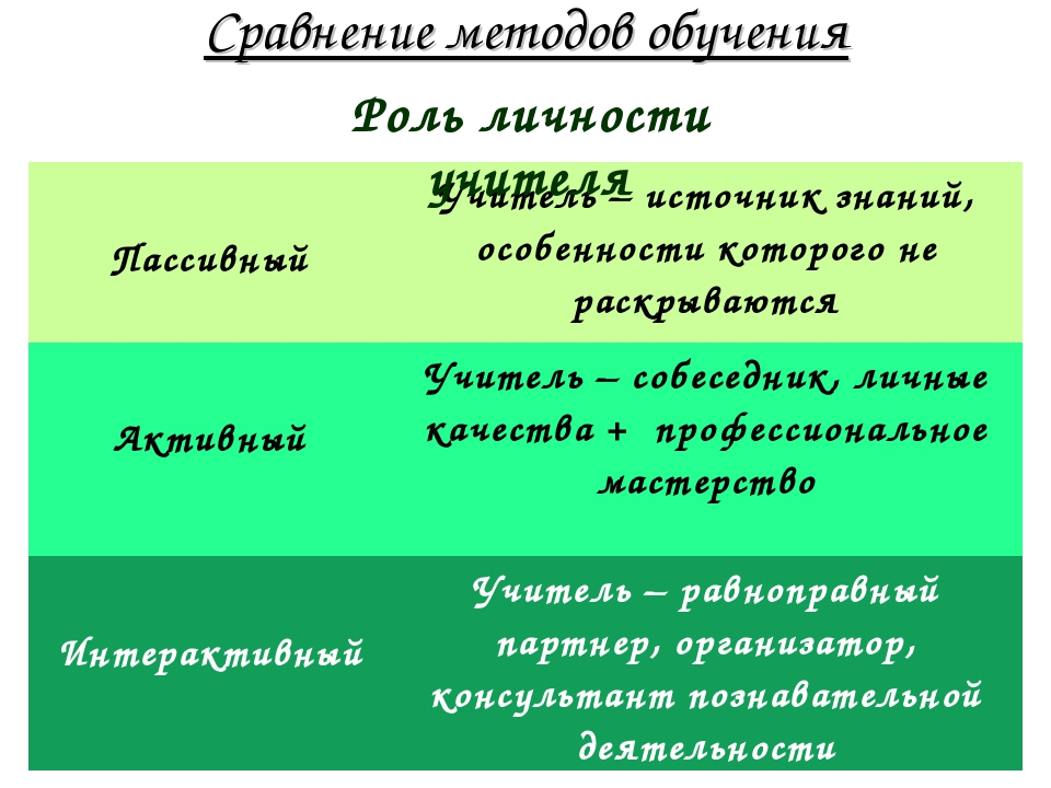 Сравнение методов обучения Роль личности учителя