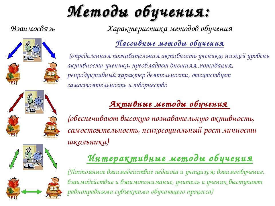Методы обучения: