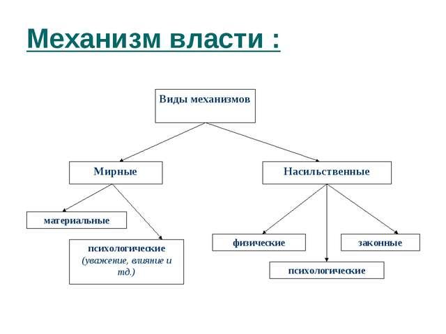 Механизм власти :