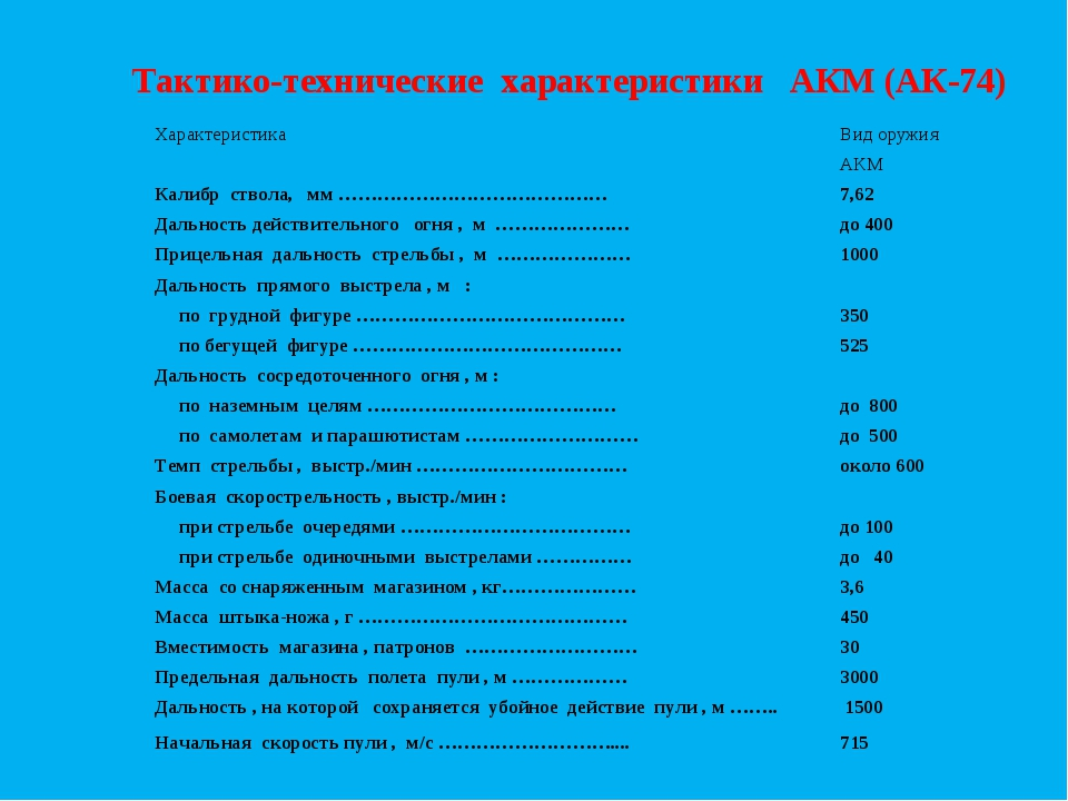 Тактико-технические характеристики АКМ (АК-74) ХарактеристикаВид оружия ...
