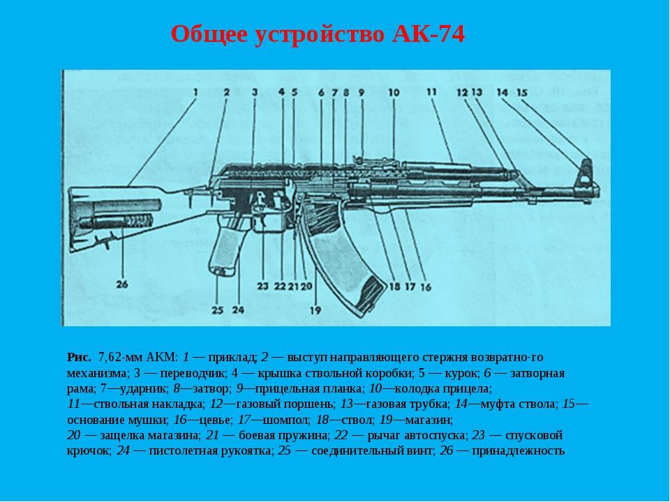 Общее устройство АК-74 Рис. 7,62-мм АКМ: 1 — приклад; 2 — выступ направляюще...