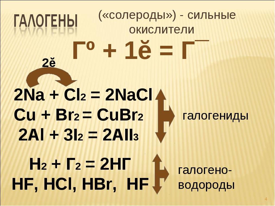 («солероды») - сильные окислители Гº + 1ĕ = Г¯ 2Na + Cl2 = 2NaCl Cu + Br2 =...