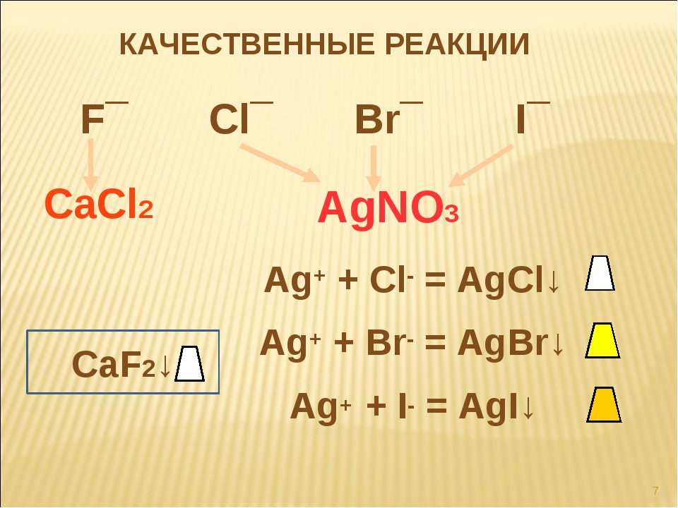 КАЧЕСТВЕННЫЕ РЕАКЦИИ F¯ Cl¯ Br¯ I¯ AgNO3 CaCl2 Ag+ + Cl- = AgCl↓ Ag+ + Br- =...