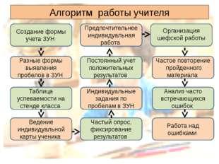Алгоритм работы учителя Создание формы учета ЗУН Разные формы выявления пробе