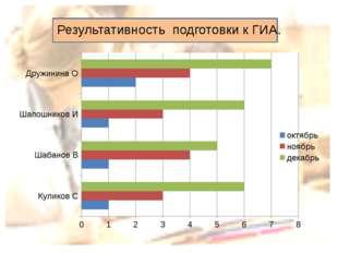 Результативность подготовки к ГИА.