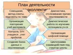 План деятельности педколлектива Совещания, метод.советы, педсоветы по теме Ор