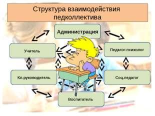Структура взаимодействия педколлектива Администрация Воспитатель Кл.руководит