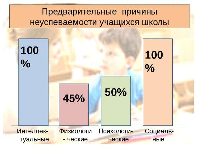 Предварительные причины неуспеваемости учащихся школы 100% 45% 50% 100% Интел...