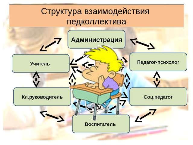 Структура взаимодействия педколлектива Администрация Воспитатель Кл.руководит...