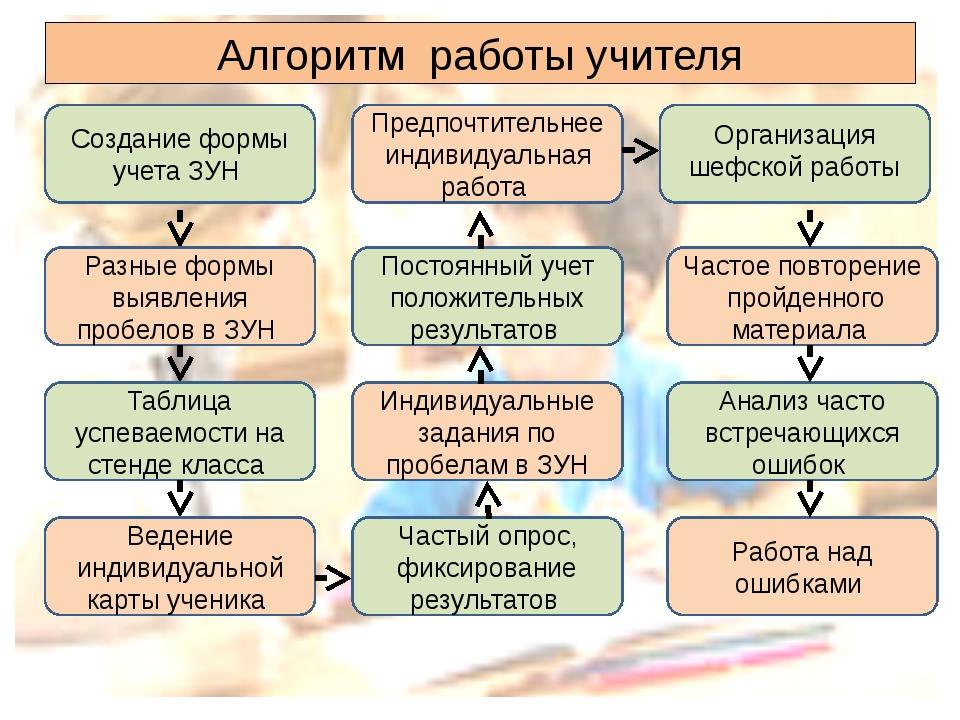 Алгоритм работы учителя Создание формы учета ЗУН Разные формы выявления пробе...
