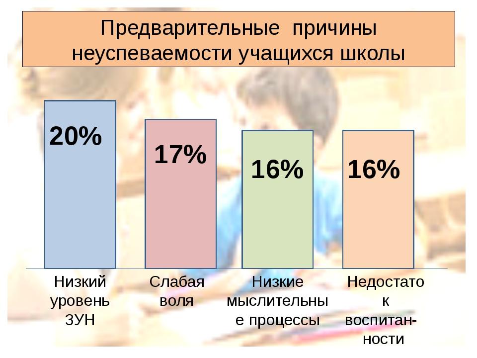Предварительные причины неуспеваемости учащихся школы 20% 17% 16% 16% Низкий...