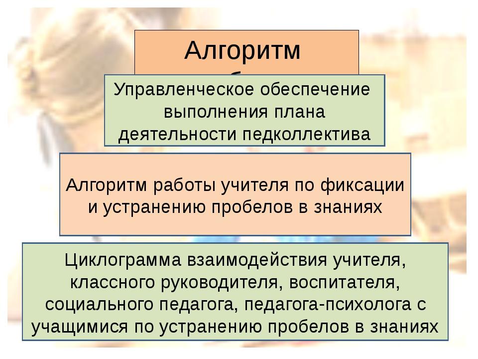 Алгоритм работы: Управленческое обеспечение выполнения плана деятельности пед...