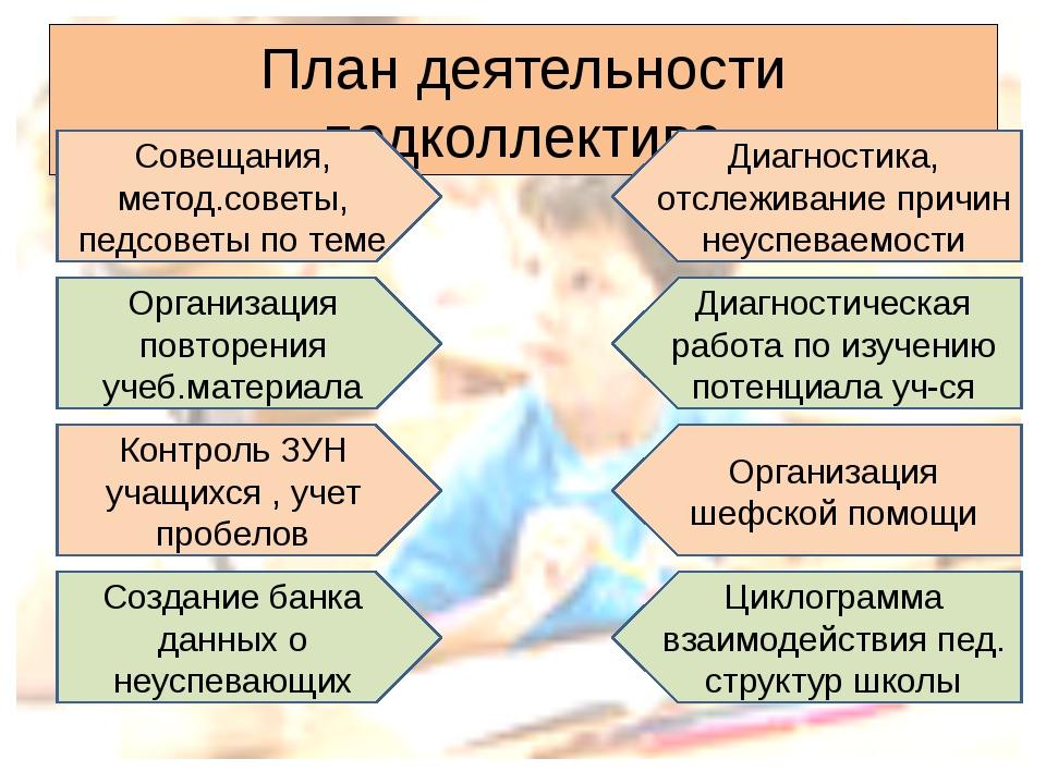 План деятельности педколлектива Совещания, метод.советы, педсоветы по теме Ор...
