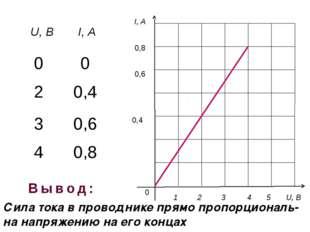 I, A 0 1 2 3 4 5 U, B 0,8 0,6 0,4 Сила тока в проводнике прямо пропорциональ
