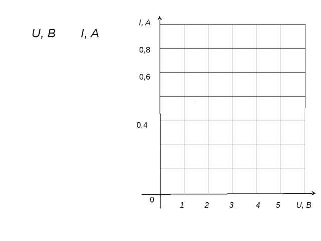 I, A 0 1 2 3 4 5 U, B 0,8 0,6 0,4 U, B I, A