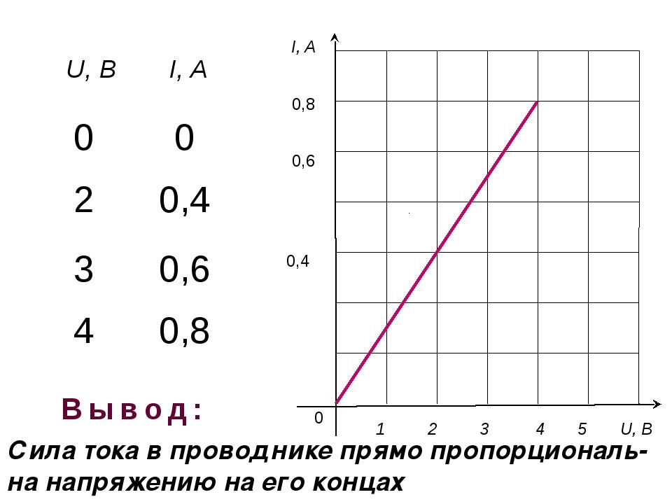 I, A 0 1 2 3 4 5 U, B 0,8 0,6 0,4 Сила тока в проводнике прямо пропорциональ...